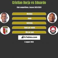 Cristian Borja vs Eduardo h2h player stats