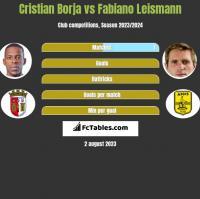 Cristian Borja vs Fabiano Leismann h2h player stats
