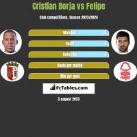 Cristian Borja vs Felipe h2h player stats