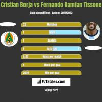 Cristian Borja vs Fernando Damian Tissone h2h player stats