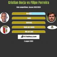Cristian Borja vs Filipe Ferreira h2h player stats