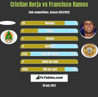 Cristian Borja vs Francisco Ramos h2h player stats