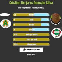Cristian Borja vs Goncalo Silva h2h player stats