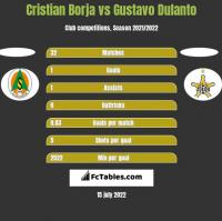 Cristian Borja vs Gustavo Dulanto h2h player stats