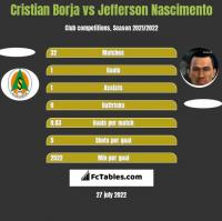 Cristian Borja vs Jefferson Nascimento h2h player stats