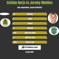 Cristian Borja vs Jeremy Mathieu h2h player stats