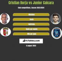 Cristian Borja vs Junior Caicara h2h player stats