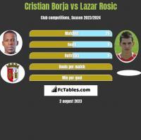 Cristian Borja vs Lazar Rosic h2h player stats