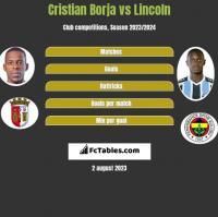 Cristian Borja vs Lincoln h2h player stats