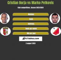 Cristian Borja vs Marko Petkovic h2h player stats