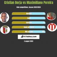 Cristian Borja vs Maximiliano Pereira h2h player stats