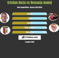Cristian Borja vs Nemanja Gudelj h2h player stats