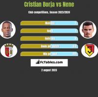 Cristian Borja vs Nene h2h player stats
