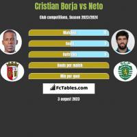 Cristian Borja vs Neto h2h player stats
