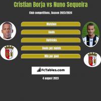 Cristian Borja vs Nuno Sequeira h2h player stats