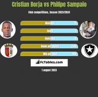 Cristian Borja vs Philipe Sampaio h2h player stats