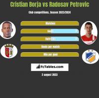 Cristian Borja vs Radosav Petrovic h2h player stats