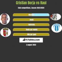 Cristian Borja vs Raul h2h player stats