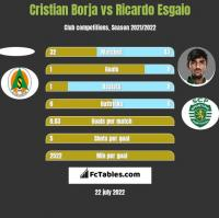 Cristian Borja vs Ricardo Esgaio h2h player stats