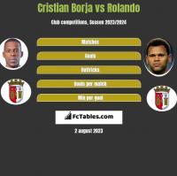 Cristian Borja vs Rolando h2h player stats