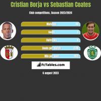 Cristian Borja vs Sebastian Coates h2h player stats