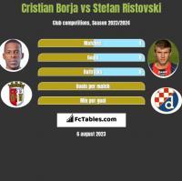 Cristian Borja vs Stefan Ristovski h2h player stats