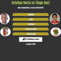 Cristian Borja vs Tiago Ilori h2h player stats