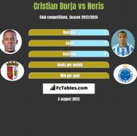 Cristian Borja vs Neris h2h player stats