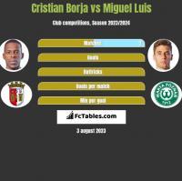 Cristian Borja vs Miguel Luis h2h player stats