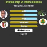 Cristian Borja vs Idrissa Doumbia h2h player stats
