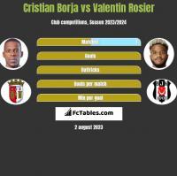 Cristian Borja vs Valentin Rosier h2h player stats