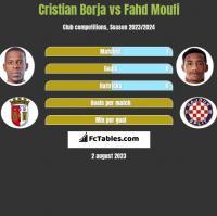 Cristian Borja vs Fahd Moufi h2h player stats