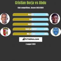 Cristian Borja vs Abdu h2h player stats