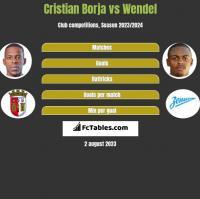 Cristian Borja vs Wendel h2h player stats