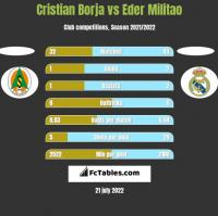 Cristian Borja vs Eder Militao h2h player stats