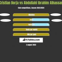 Cristian Borja vs Abdullahi Ibrahim Alhassan h2h player stats