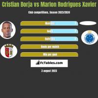 Cristian Borja vs Marlon Rodrigues Xavier h2h player stats