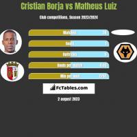 Cristian Borja vs Matheus Luiz h2h player stats