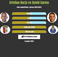 Cristian Borja vs David Carmo h2h player stats