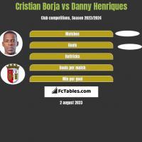 Cristian Borja vs Danny Henriques h2h player stats