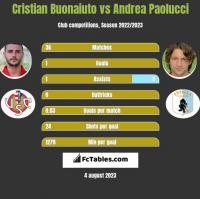 Cristian Buonaiuto vs Andrea Paolucci h2h player stats