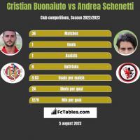 Cristian Buonaiuto vs Andrea Schenetti h2h player stats