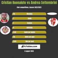Cristian Buonaiuto vs Andrea Settembrini h2h player stats