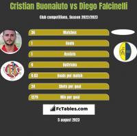 Cristian Buonaiuto vs Diego Falcinelli h2h player stats