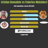 Cristian Buonaiuto vs Federico Melchiorri h2h player stats