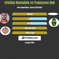Cristian Buonaiuto vs Francesco Deli h2h player stats