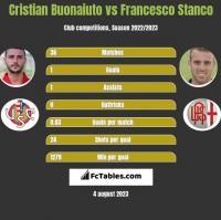 Cristian Buonaiuto vs Francesco Stanco h2h player stats