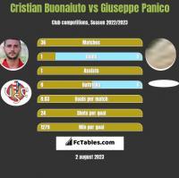 Cristian Buonaiuto vs Giuseppe Panico h2h player stats