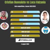Cristian Buonaiuto vs Luca Valzania h2h player stats