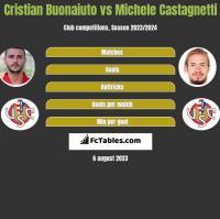 Cristian Buonaiuto vs Michele Castagnetti h2h player stats